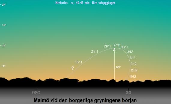 Merkurius position på himlen vid den borgerliga gryningens början i slutet på november och i början på december 2019 (sedd från Malmö)
