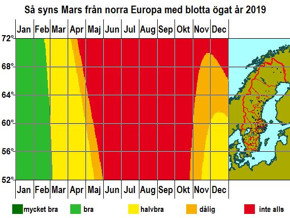 Så syns Mars från norra Europa med blotta ögat under året 2019
