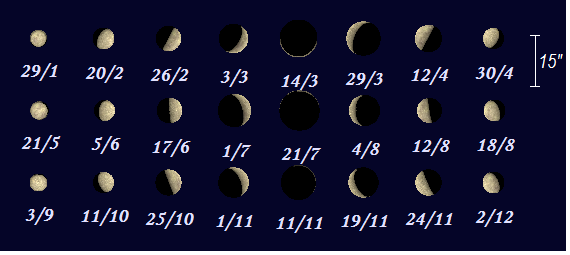 Merkurius faser 2019