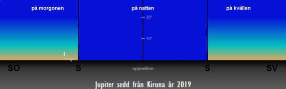 Så syns Jupiter på himlen under året 2019 (från Kiruna)