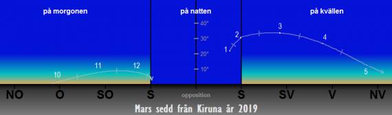Så syns Mars på himlen under året 2019 (från Kiruna)