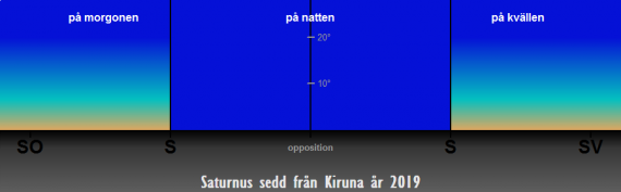 Så syns Saturnus på himlen under året 2019 (från Kiruna)