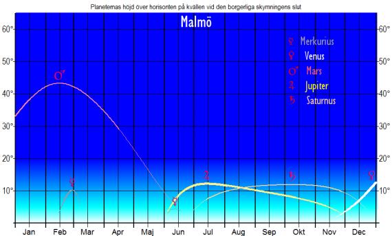 Planeternas höjd över horisonten vid den borgerliga skymningens slut (sedd från Malmö) år 2019