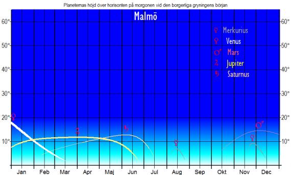 Planeternas höjd över horisonten vid den borgerliga gryningens början (sedd från Malmö) år 2019