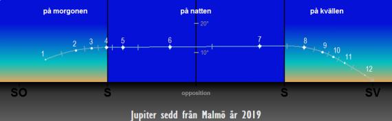 Så syns Jupiter på himlen under året 2019 (från Malmö)