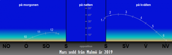 Så syns Mars på himlen under året 2019 (från Malmö)