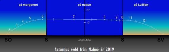 Så syns Saturnus på himlen under året 2019 (från Malmö)