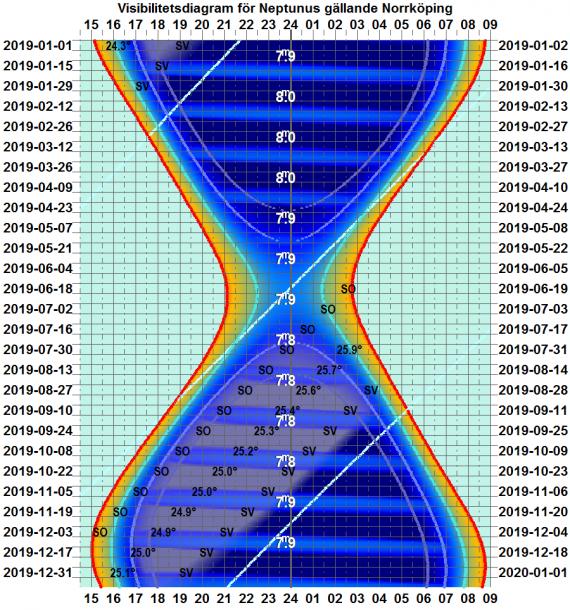 Visibilitetsdiagram för Neptunus 2019 (gäller exakt för Norrköping)