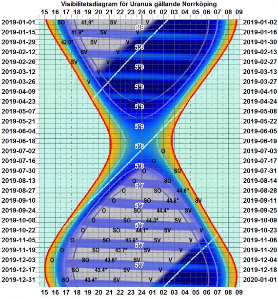 Visibilitetsdiagram för Uranus 2019 (gäller exakt för Norrköping)