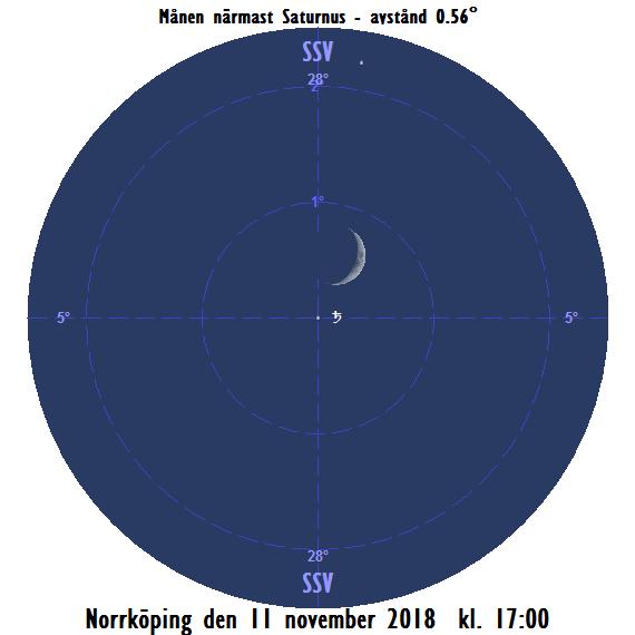 2018-11-11 kl. 17:00 Månen nära Saturnus (sedd från Norrköping)
