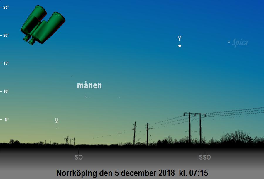 Himlen mot sydost på morgonen den 5 december 2018 kl. 07:15 med månens skära nära Merkurius (sedd från Norrköping med hjälp av en kikare)