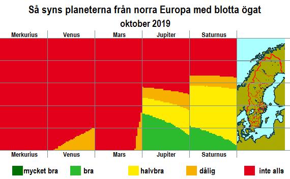 Så syns planeterna från norra Europa med blotta ögat i oktober 2019