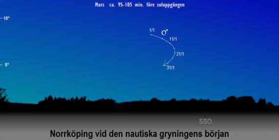 Mars position på himlen vid den nautiska gryningens början i januari 2020 sedd från Norrköpings breddgrad (58,6°n)