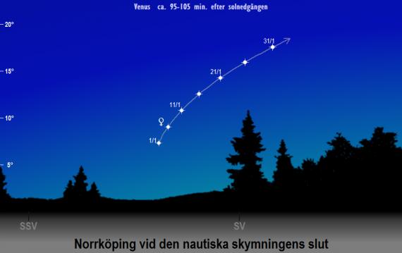 Venus position på himlen vid den nautiska skymningens slut i januari 2020 sedd från Norrköpings breddgrad (58,6°n)