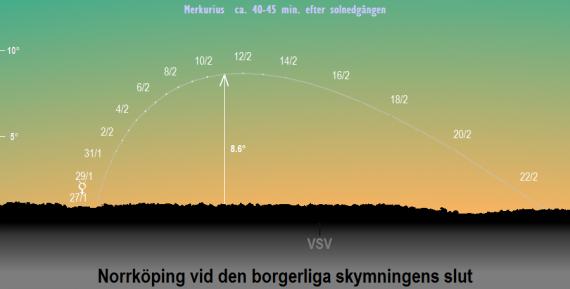 Merkurius position på himlen vid den borgerliga skymningens slut i februari 2020 (sedd från Norrköpings breddgrad 58,6°n)