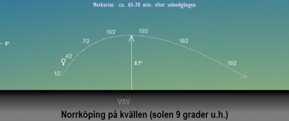 Merkurius position på himlen när solen befinner sig 9 grader under horisonten i februari 2020 (sedd från Norrköpings breddgrad 58,6°n)
