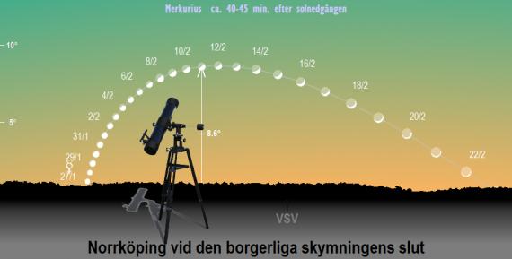 Merkurius position på himlen vid den borgerliga skymningens slut i februari 2020 (sedd från Norrköpings breddgrad 58,6°n) samt dess faser