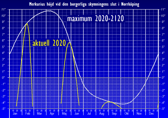 Merkurius höjd över horisonten vid den borgerliga skymningens slut (maximal och aktuell) - sedd från Norrköpings breddgrad 58,6°n