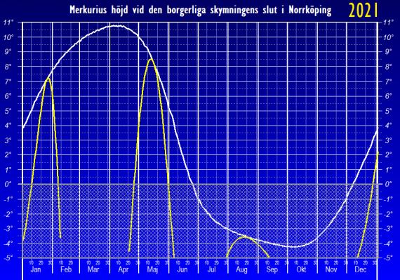 Merkurius höjd över horisonten vid den borgerliga skymningens slut (maximal och 2021) - sedd från Norrköpings breddgrad 58,6°n