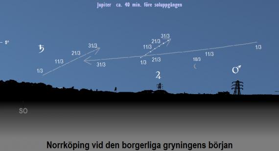 Jupiters (Mars, Saturnus och månens) position på himlen vid den borgerliga grymningens början i mars 2020 (sedd från Norrköpings breddgrad 58,6°n)