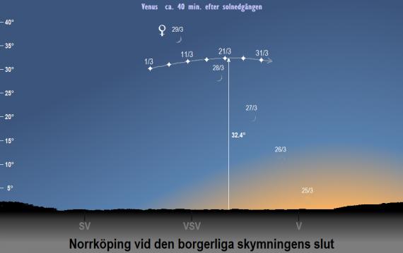 Venus (och månens) position på himlen i mars 2020 vid den borgerliga skymningens slut (sedd från Norrköpings breddgrad 58,6°n)
