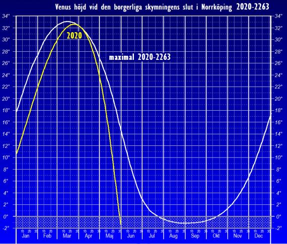 Venus höjd över horisonten vid den borgerliga skymningens slut (maximal 2020-2263 och 2020) - sedd från Norrköpings breddgrad 58,6°n