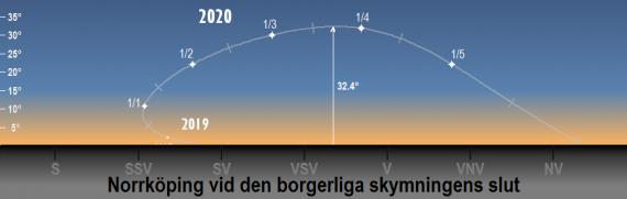 Venus position på himlen 2019/2020 vid den borgerliga skymningens slut (sedd från Norrköpings breddgrad 58,6°n)