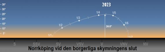 Venus position på himlen 2023 vid den borgerliga skymningens slut (sedd från Norrköpings breddgrad 58,6°n)