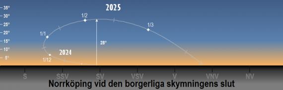 Venus position på himlen 2024/2025 vid den borgerliga skymningens slut (sedd från Norrköpings breddgrad 58,6°n)