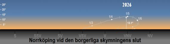 Venus position på himlen 2026 vid den borgerliga skymningens slut (sedd från Norrköpings breddgrad 58,6°n)