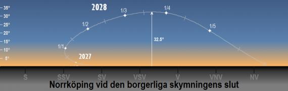 Venus position på himlen 2027/2028 vid den borgerliga skymningens slut (sedd från Norrköpings breddgrad 58,6°n)