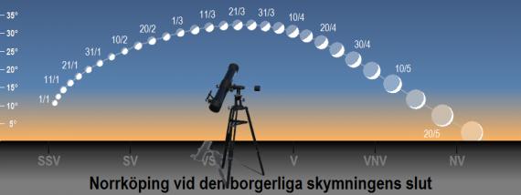 Venus position på himlen vid den borgerliga skymningens slut under första halvåret 2020 (sedd från Norrköpings breddgrad 58,6°n) samt dess faser