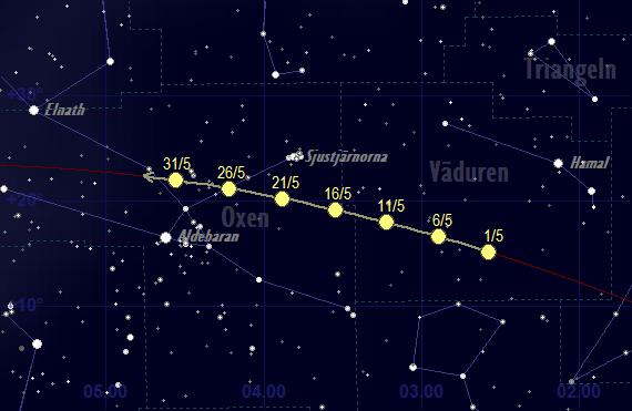 Solens bana framför stjärnhimlen i maj 2020