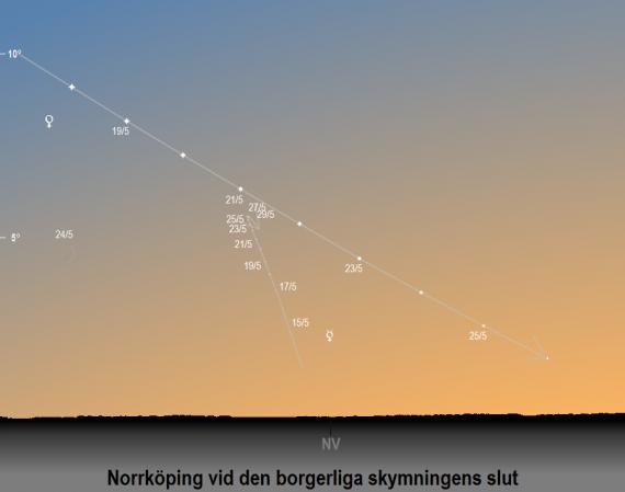 Venus och Merkurius position på himlen vid den borgerliga skymningens slut i maj 2020 (sedd från Norrköpings breddgrad 58,6°n)