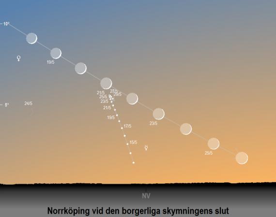 Venus (och Merkurius) position på himlen vid den borgerliga skymningens slut i maj 2020 (sedd från Norrköpings breddgrad 58,6°n) samt dess faser