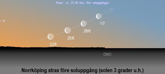 Venus position på himlen när solen befinner sig tre grader under horisonten i juni 2020 (sedd från Norrköpings breddgrad 58,6°n) samt dess faser