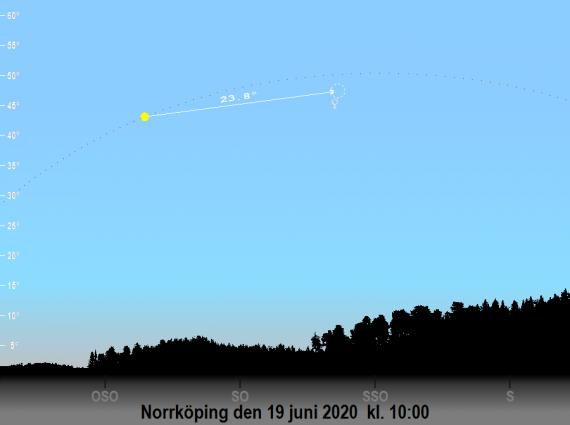 Solens, månens och Venus position på himlen mot sydost den 19 juni 2020 kl. 10:00