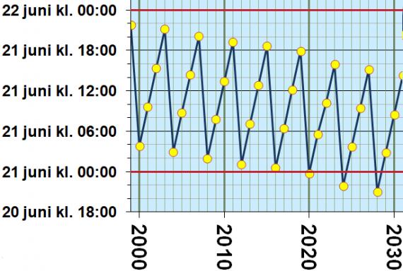 Tidpunkt för sommarsolstånd 2000-2030
