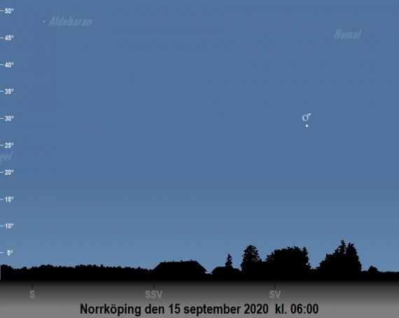 Mars position på himlen den 15 september 2020 kl. 06 (sedd från Norrköping)