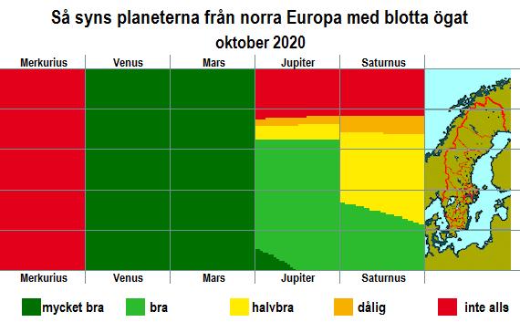 Så syns planeterna från norra Europa med blotta ögat i oktober 2020