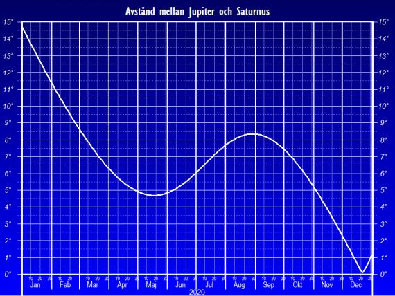 Vinkelavståndet mellan Jupiter och Saturnus år 2020