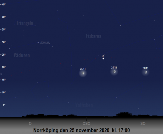 Mars position på himlen runt den 25 november 2020 kl. 17:00 (sedd från Norrköping)