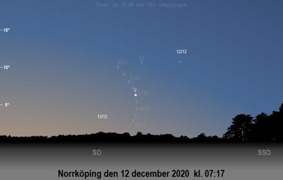 Venus och månens position på himlen när solen befinner sig 9 grader under horisonten (ca drygt 1 timme före soluppgången) i december 2020 (sedd från Norrköping)