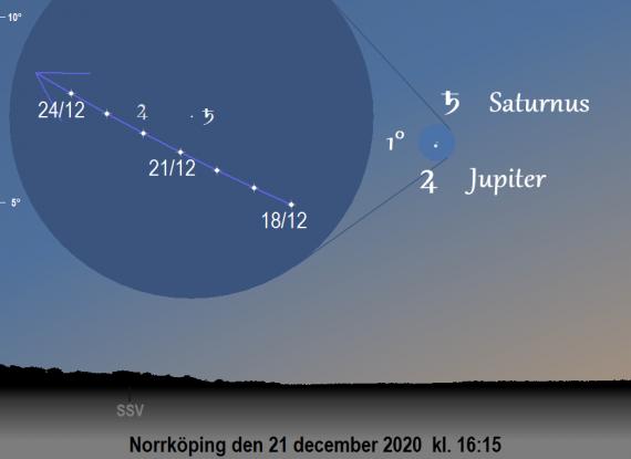 Jupiter och Saturnus position på himlen runt den 21 december 2020 kl. 16:15 (sedd från Norrköping)