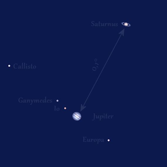 Jupiter och Saturnus i skymningen den 21 december 2020 (sedd från Norrköping genom ett litet teleskop)