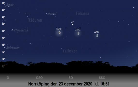 Mars position på himlen runt den 23 december 2020 strax före kl. 17:00 (sedd från Norrköping)
