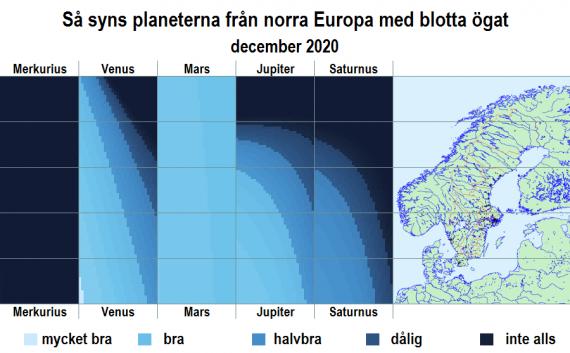 Så syns planeterna från norra Europa med blotta ögat i december 2020