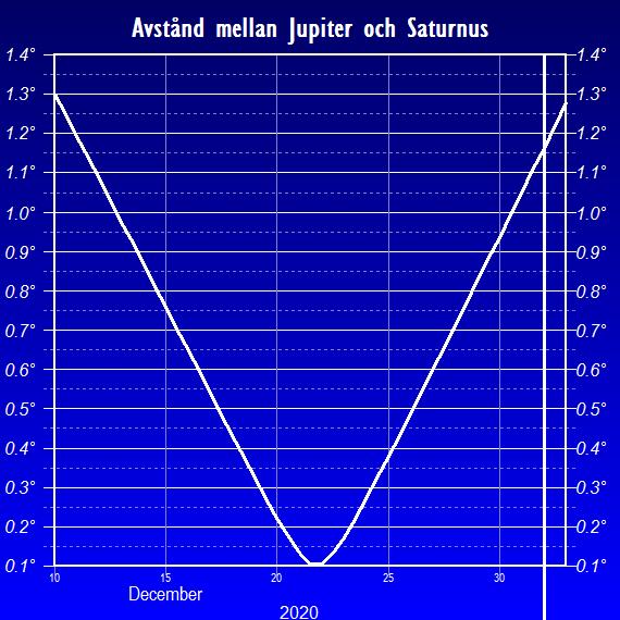 Vinkelavståndet mellan Jupiter och Saturnus i grader mot slutet av året 2020