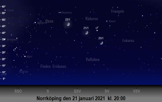 Mars och månens position på himlen runt den 21 januari 2021 kl. 20:00 (sedd från Norrköping)