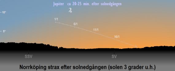 Jupiters position på himlen när solen befinner sig 3 grader under horisonten (ca 20-25 minuter efter solnedgången) i januari 2021 (sedd från Norrköpings breddgrad, 58,6°n)